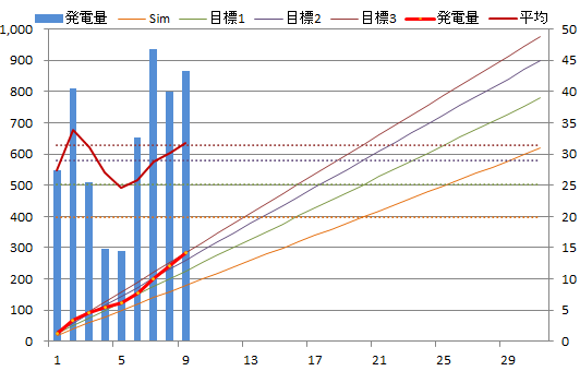 20130709graph.png