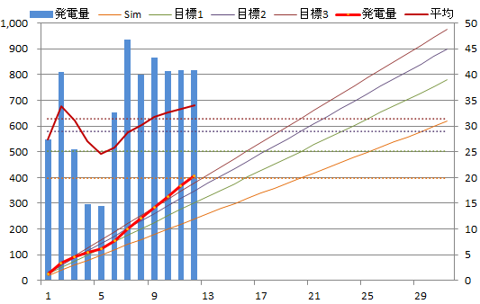 20130712graph.png