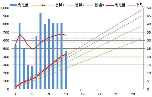 20130713graph.png