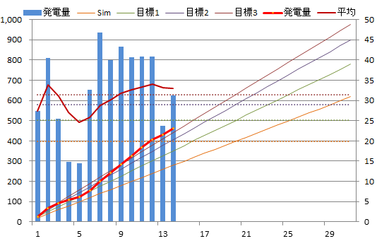 20130714graph.png