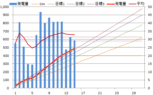 20130715graph.png