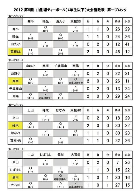 Tボール 対戦表 2012 山形