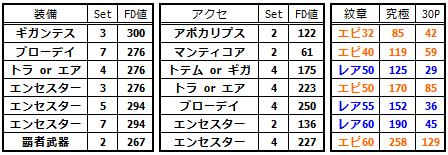 FDセット表