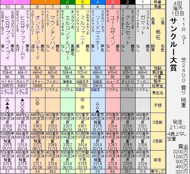 第71Sサンクルー大賞