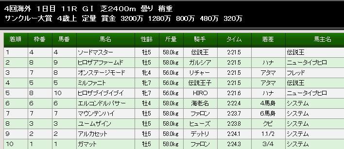 第71Sサンクルー大賞結果
