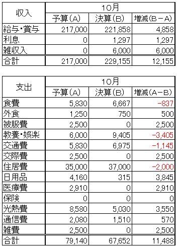 収支(2012.10)