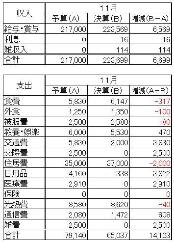 収支(2012.11)