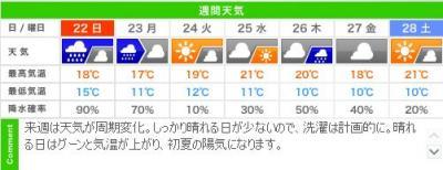 城崎温泉 週明け週間天気のお知らせ