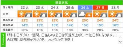 今週の城崎温泉のお天気予報
