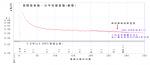 新宿線量グラフ