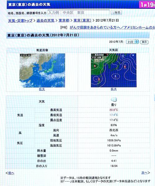 2012.07.22-7/21の東京の気温