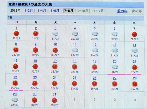 2012.07.20〜-7/22の和歌山の気温