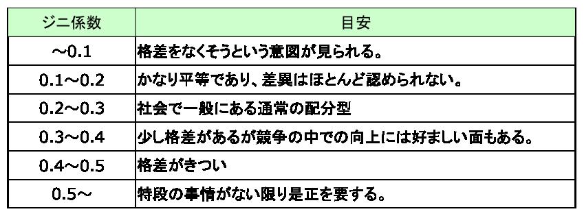 シ#12441;ニ係数解釈