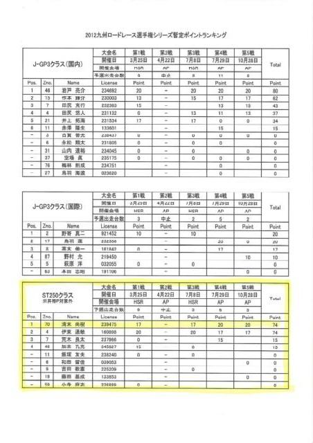 2012九州RRポイントランキング_page0001