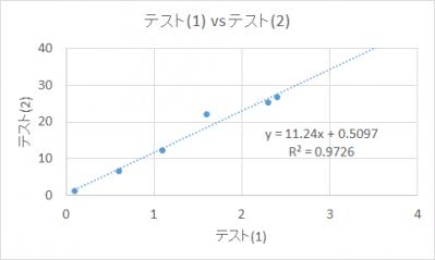 テスト(1), テスト(2)の相関