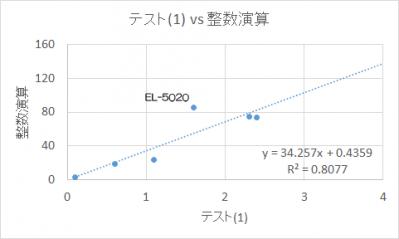 テスト(1), 整数演算の相関