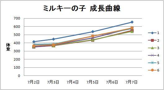 ミルキーの子成長曲線1
