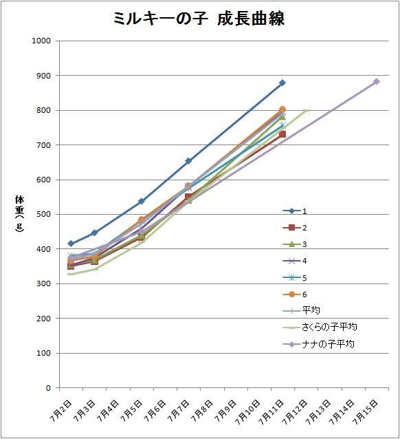 ミルキーの子成長曲線2