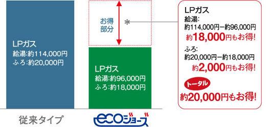 エコジョーズ コスト比較