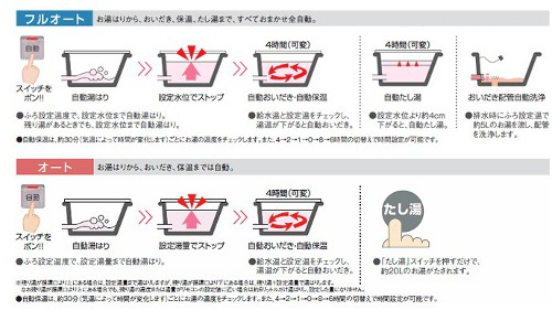 給湯器の湯はり機能は2タイプです。