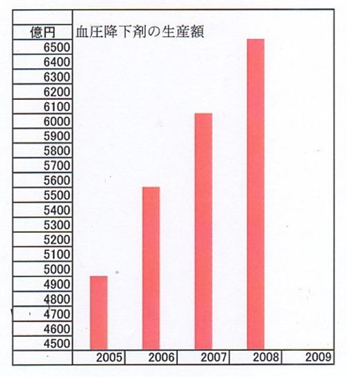 血圧降下剤のグラフ