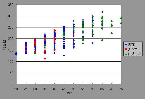 総合値vsWP_12野手
