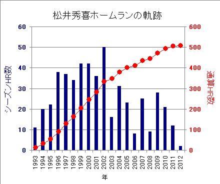 松井秀喜ホームランの軌跡