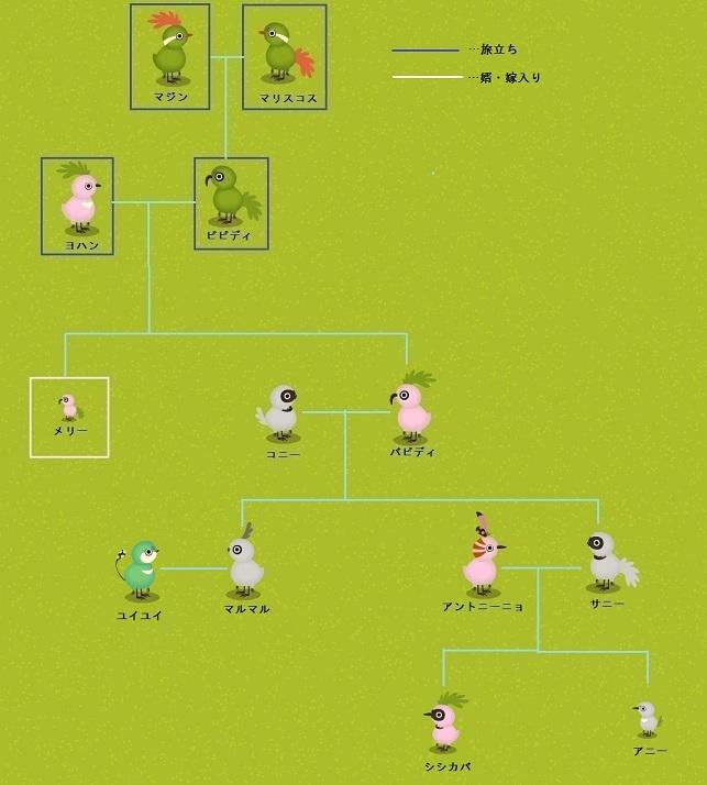 家系図2012-11月版完成2