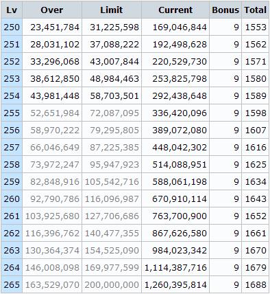 経験値テーブル Lv250-265
