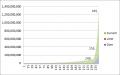 経験値グラフ 240-255-265