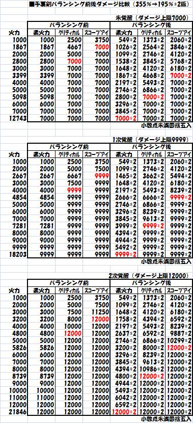 手裏剣バランシング前後ダメージ比較簡易版(355%→195%×2版)