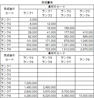 作成費用一覧表