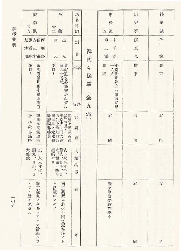 昭和12年12月第5号要手配不逞鮮人名簿-韓国独立党再建派-韓国国民党(金九派)28