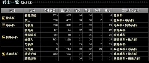 04_兵指数