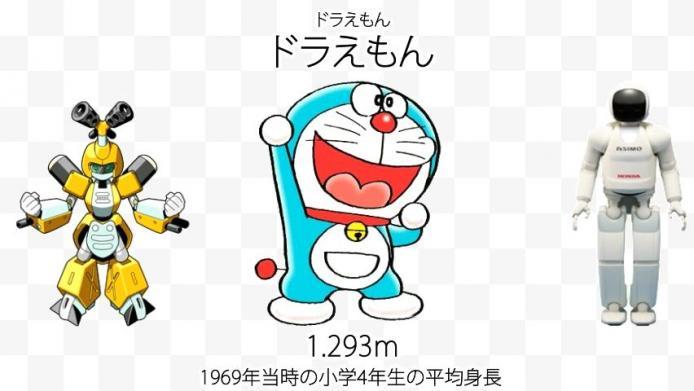 sm20365493 - ロボットの大きさ比較 174作品を並べてみた【ミクロマン~グレンラガン】.mp4_000015900