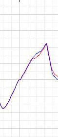 graph20140219 DIREZZA Z2アカ Z2STARアオ02