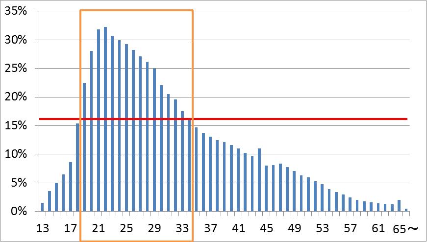 Facebook年齢別普及率