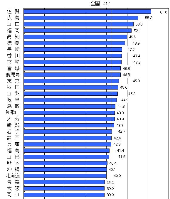 都道府県別にみた人口10万対薬局数(平成19年度末現在)