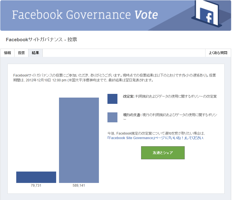 Facebook_Site_Governance_vote_graph.png