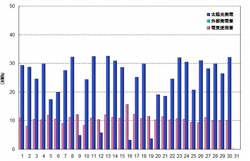 6月グラフ