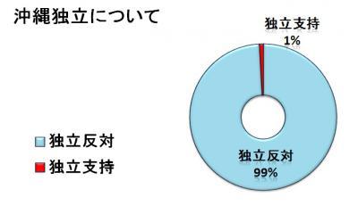 沖縄独立について(円グラフ)