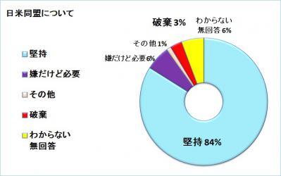 日米同盟について(円グラフ)
