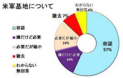 米軍基地について(円グラフ)