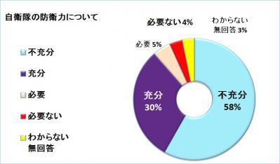 自衛隊(円グラフ)