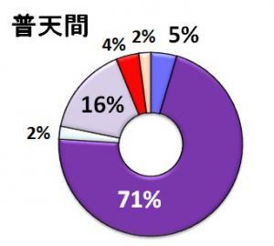 普天間02(円グラフ)