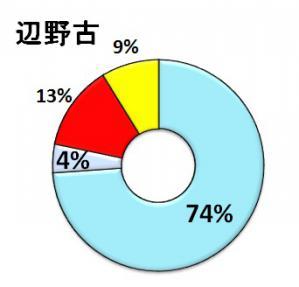 普天間03(円グラフ)