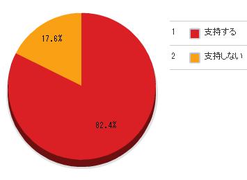 ◆日韓スワップ拡大措置打ち切りに82%超が納得!