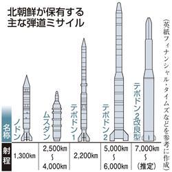 ◆◆北朝鮮が保有する主な弾道ミサイル