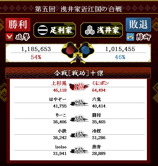 第7戦目 結果