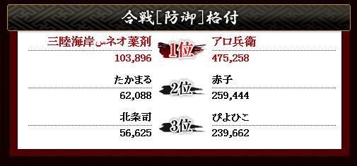 第8戦目 防御